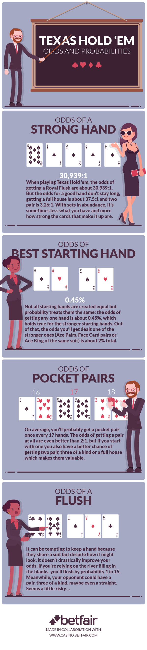 Odds and Probabilities in Poker
